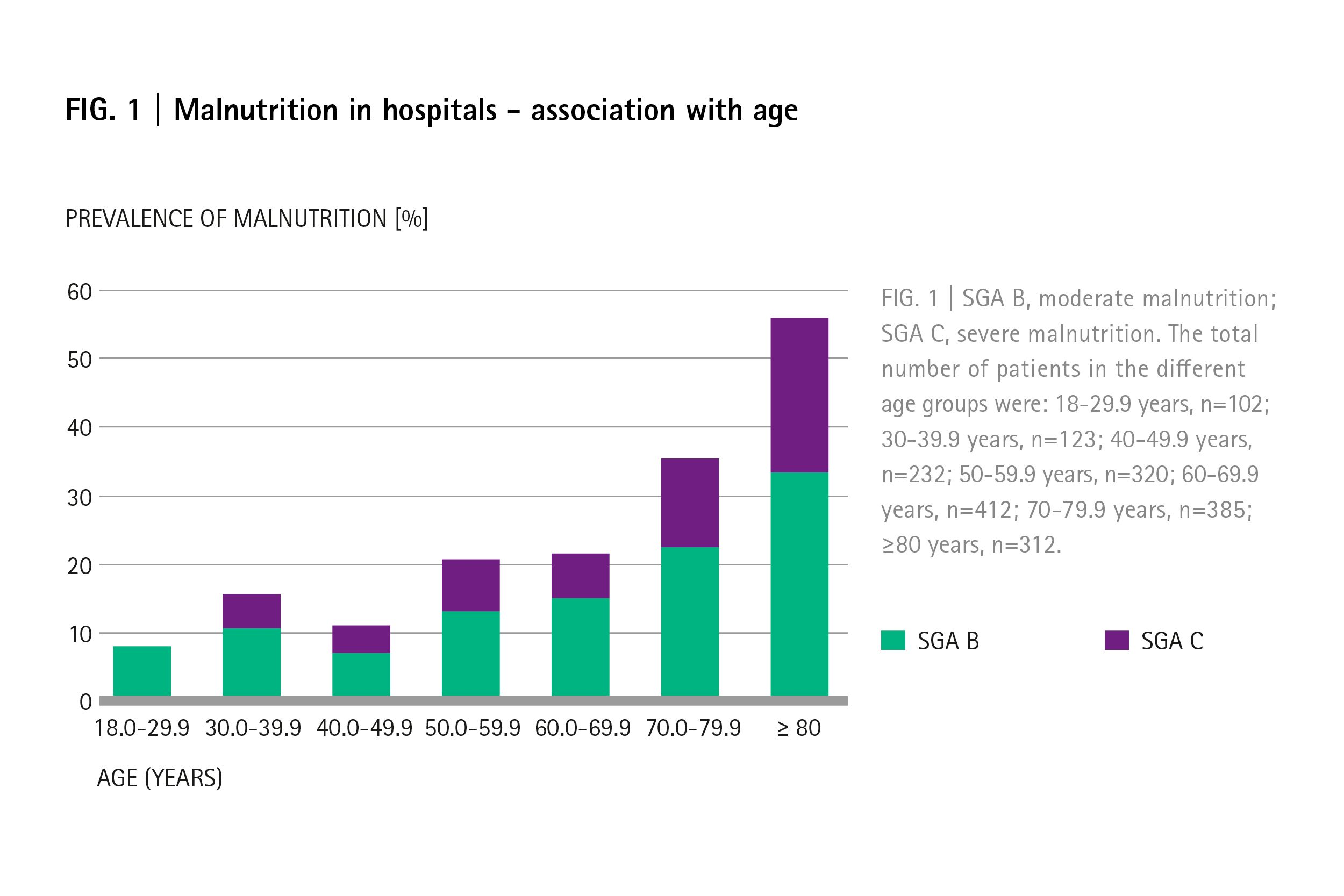 malnutrition in hospitals nutrition in corona patients