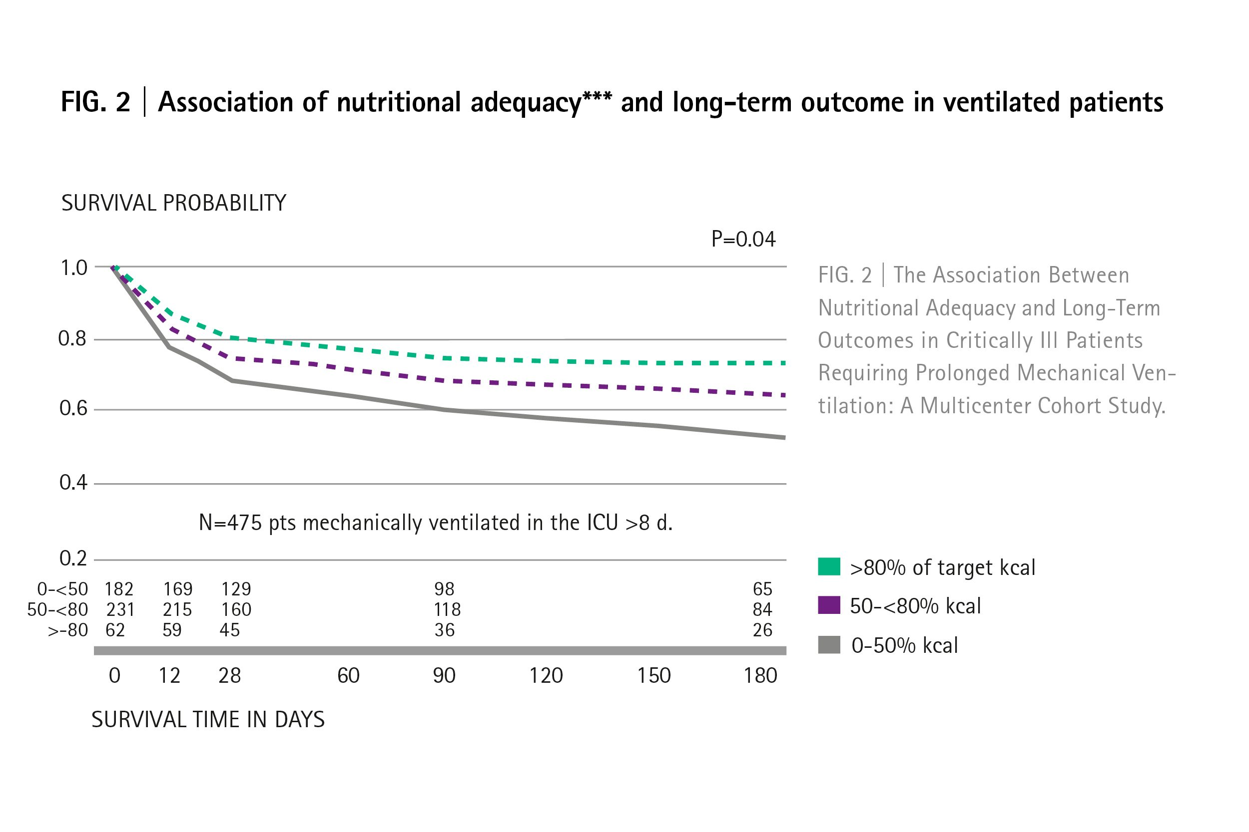 Nutritional adequacy in ventilated patients.